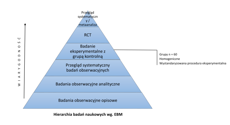 Hierarchia dowodów naukowych wg. Evidence-Based Medicine